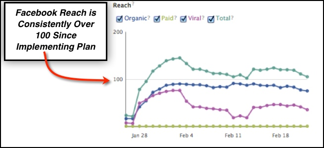 hvac facebook marketing reach