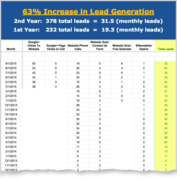 general contractor online lead generation techniques