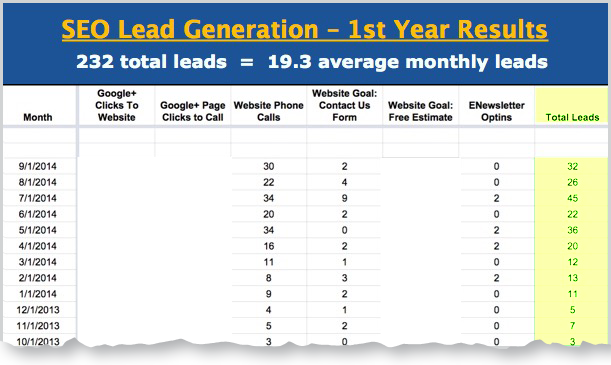 seo lead generation for general contractors