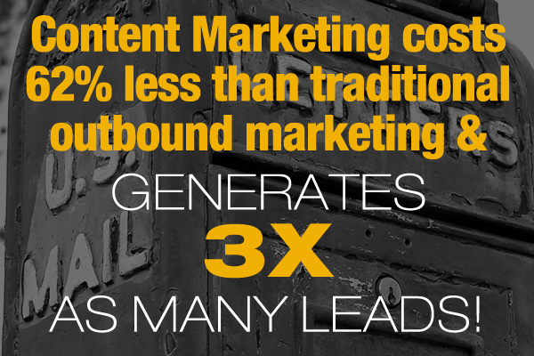 Content marketing costs 62% less than traditional outbound marketing & generates 3x as many leads!