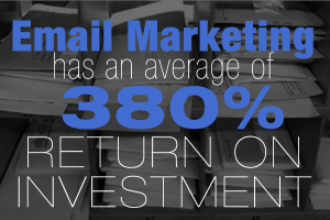 Email Marketing has an average of 380% Return on Investment