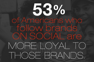 53% of Americans who follow brands on social are more loyal to those brands