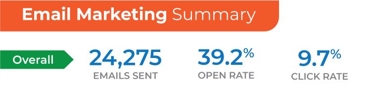 hvac email marketing results