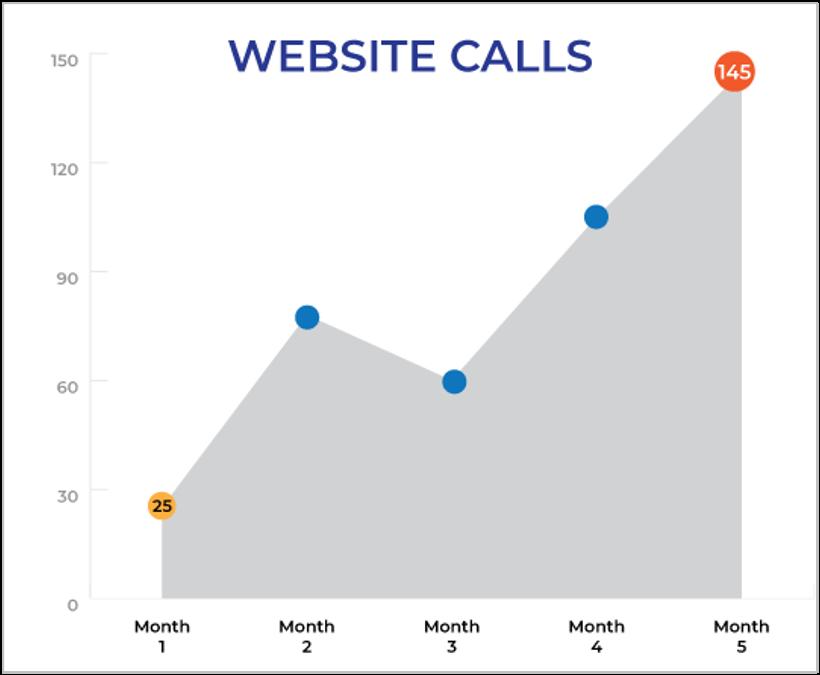hvac website leads