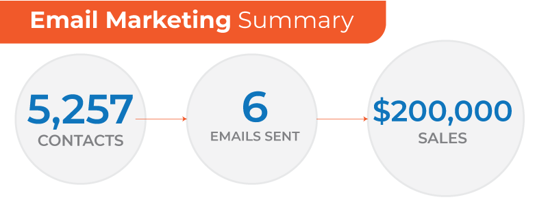 email marketing for home service companies