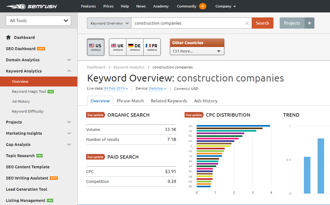 search volume for consturction companies