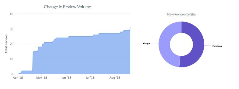 How To Get More 5-Star Google & Facebook Reviews – Maxx Reviews™