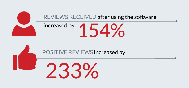 Positive reviews increase