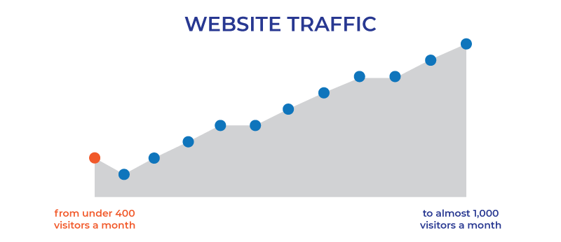roofer website seo traffic